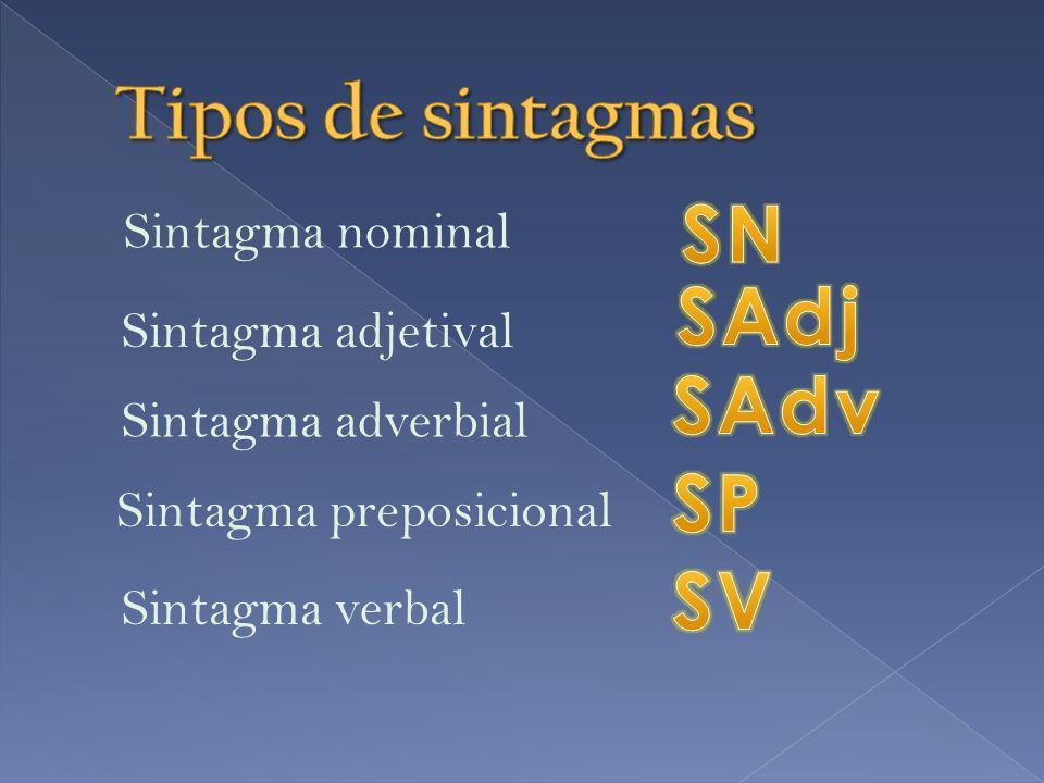 Tipos de sintagmas SN SAdj SAdv SP SV Sintagma adjetival
