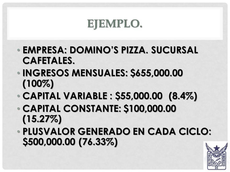 Ejemplo. EMPRESA: DOMINO'S PIZZA. SUCURSAL CAFETALES.