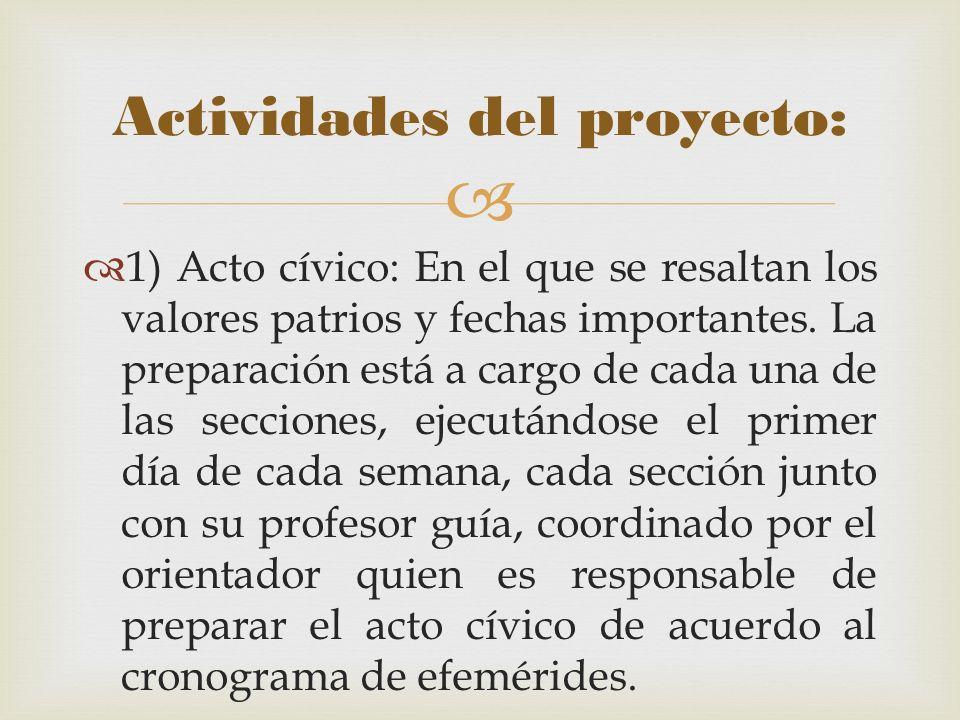 Actividades del proyecto: