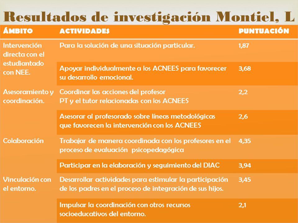 Resultados de investigación Montiel, L