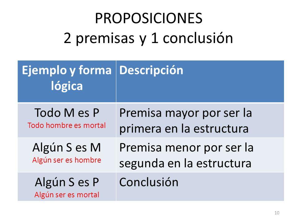 PROPOSICIONES 2 premisas y 1 conclusión