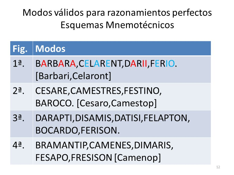 Modos válidos para razonamientos perfectos Esquemas Mnemotécnicos Fig.
