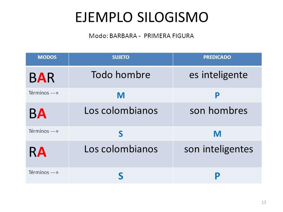 EJEMPLO SILOGISMO BAR BA RA Todo hombre es inteligente Los colombianos