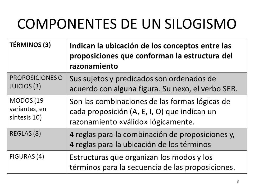 COMPONENTES DE UN SILOGISMO