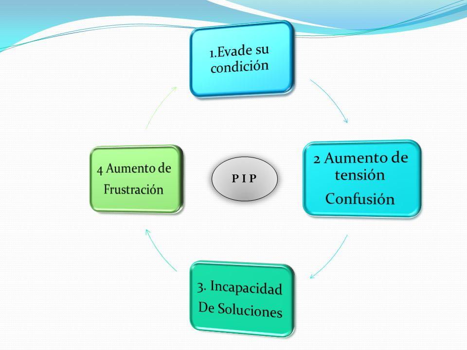 P I P 1.Evade su condición 2 Aumento de tensión Confusión