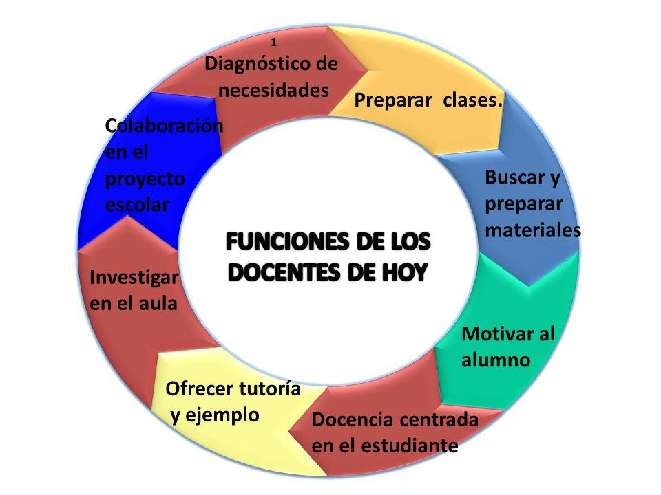 FUNCIONES DE LOS DOCENTES DE HOY
