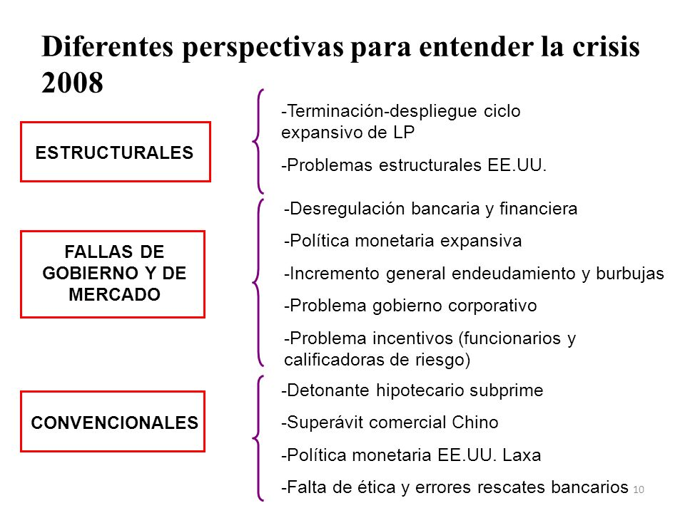 Diferentes perspectivas para entender la crisis 2008