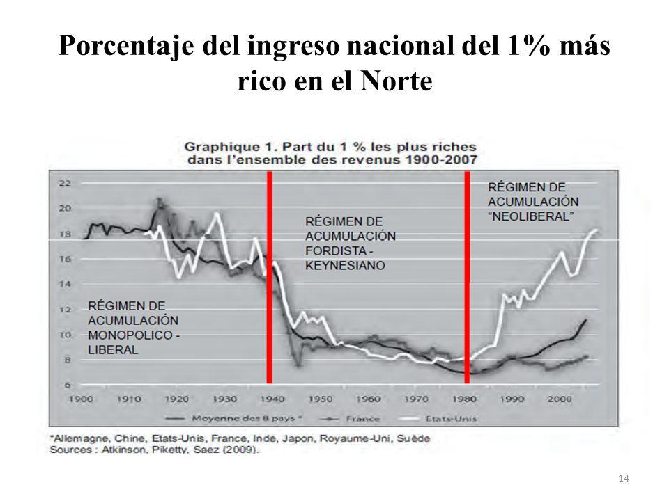 Porcentaje del ingreso nacional del 1% más rico en el Norte