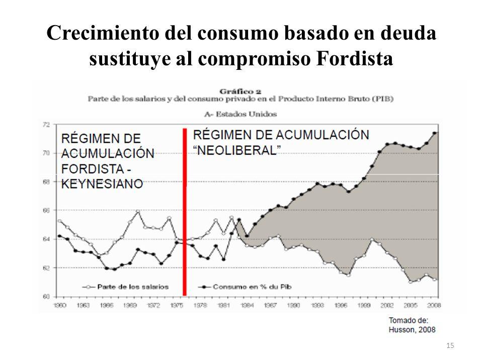 Crecimiento del consumo basado en deuda sustituye al compromiso Fordista