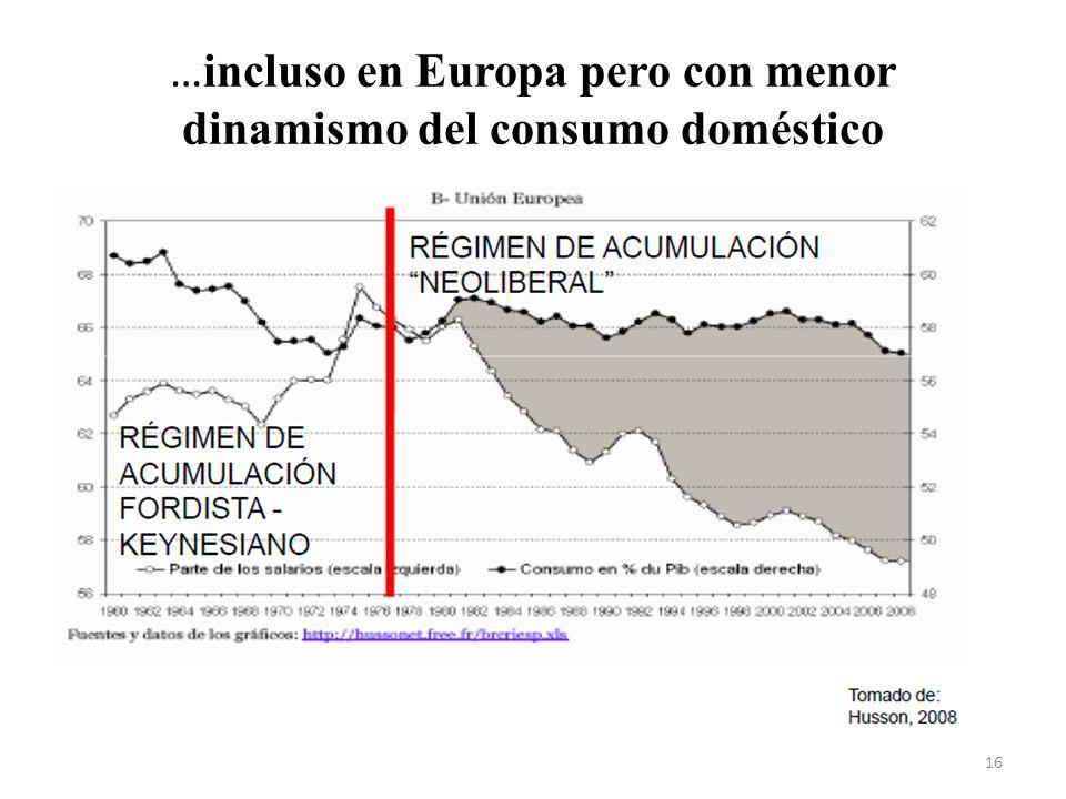 …incluso en Europa pero con menor dinamismo del consumo doméstico