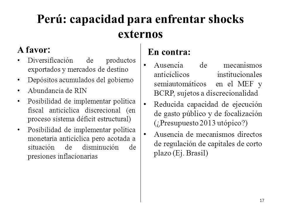 Perú: capacidad para enfrentar shocks externos