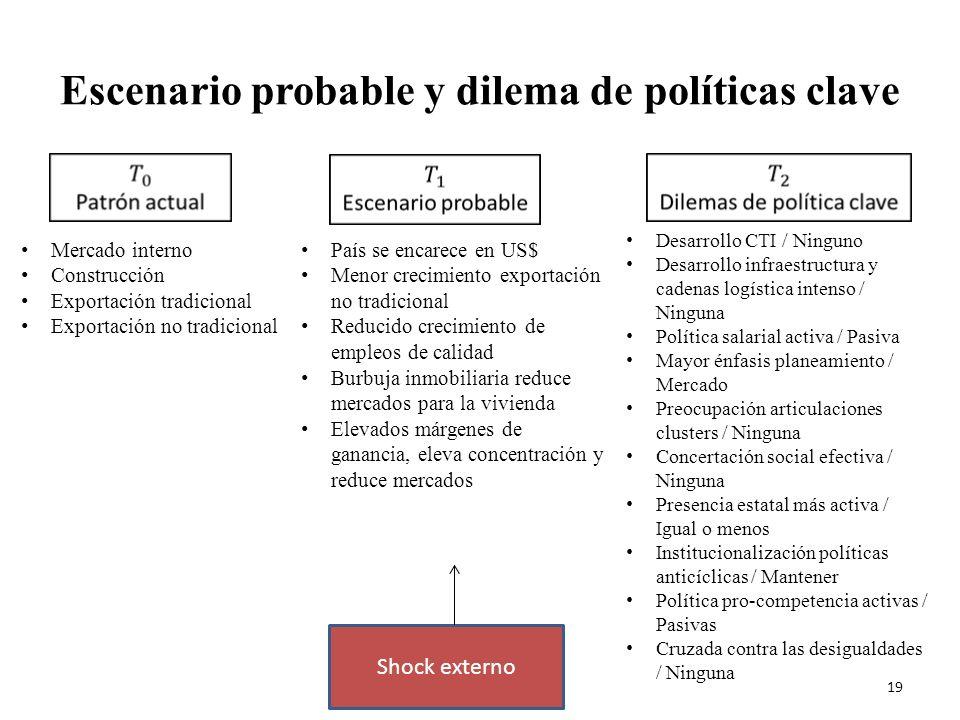 Escenario probable y dilema de políticas clave