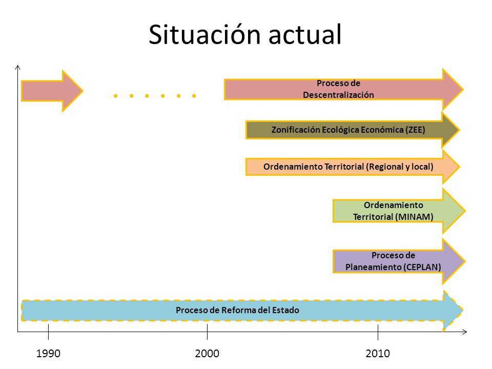 Situación actual . . . . . . Proceso de Descentralización. Zonificación Ecológica Económica (ZEE)