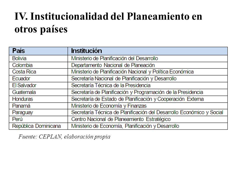 IV. Institucionalidad del Planeamiento en otros países