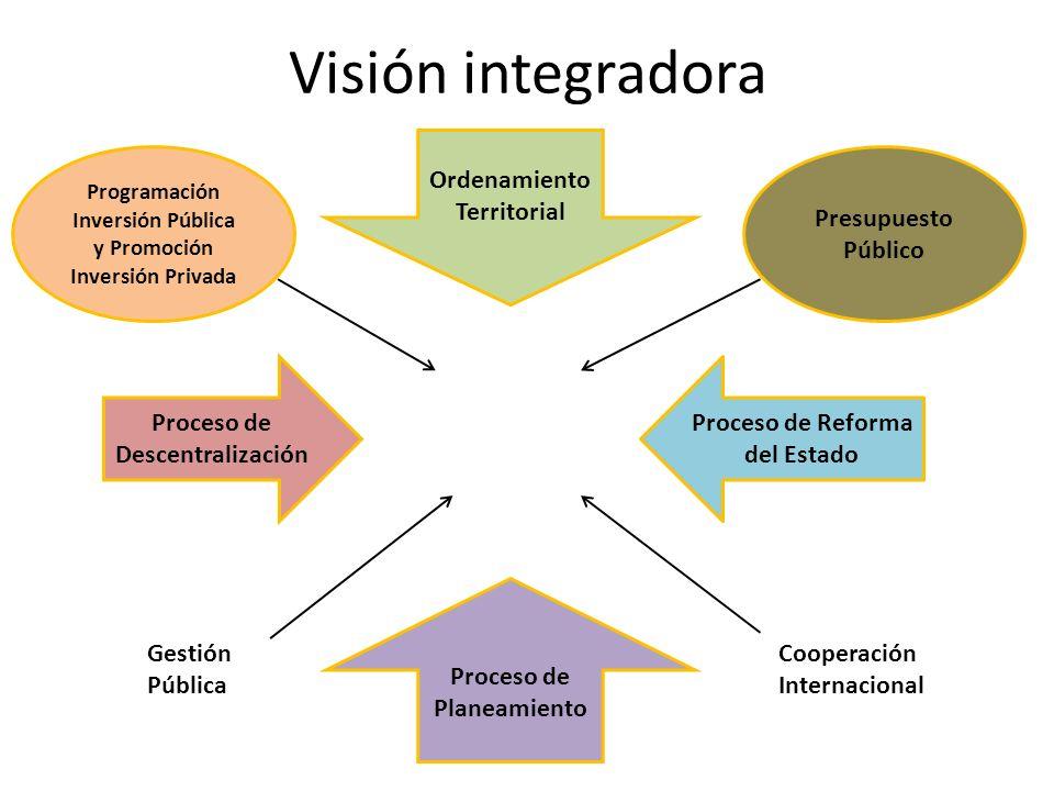 Visión integradora Ordenamiento Territorial Presupuesto Público