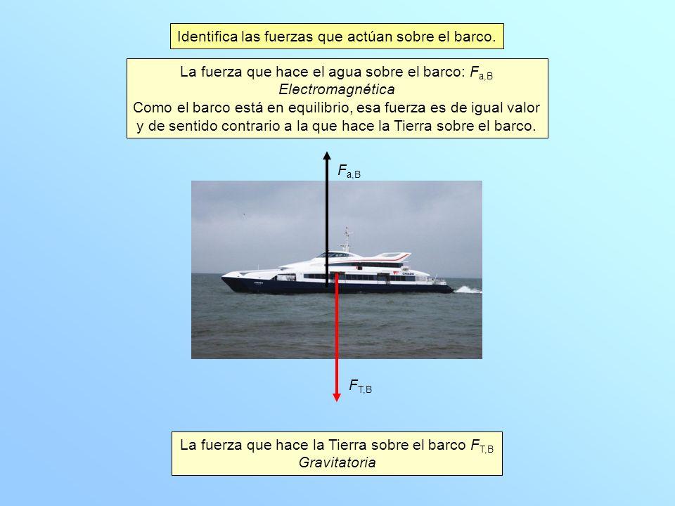 Identifica las fuerzas que actúan sobre el barco.