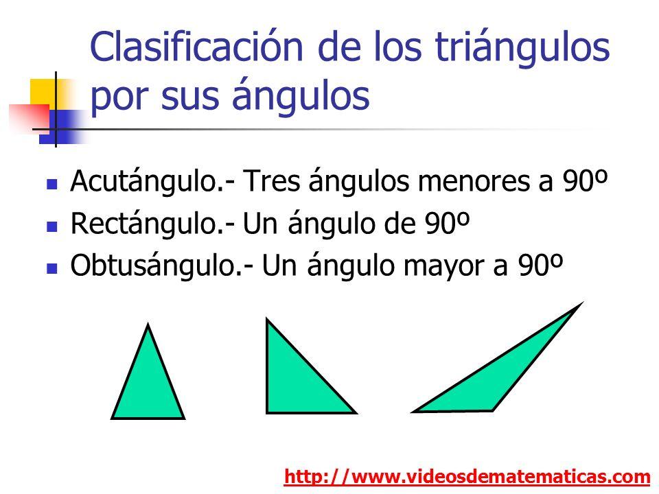 Clasificación de los triángulos por sus ángulos