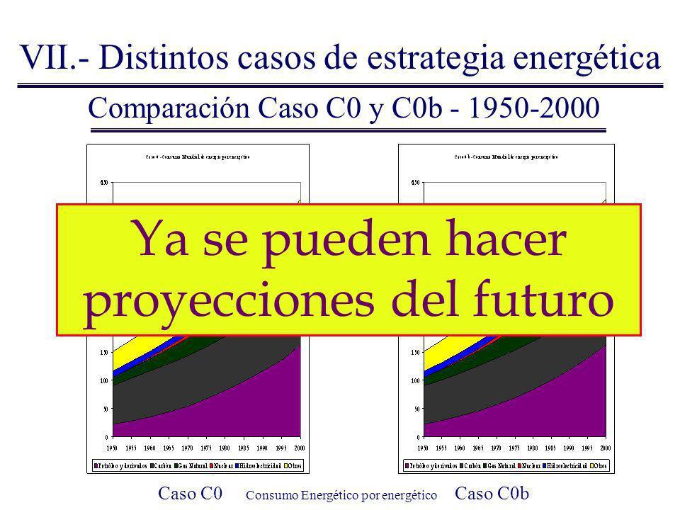 Ya se pueden hacer proyecciones del futuro Las variaciones son mínimas