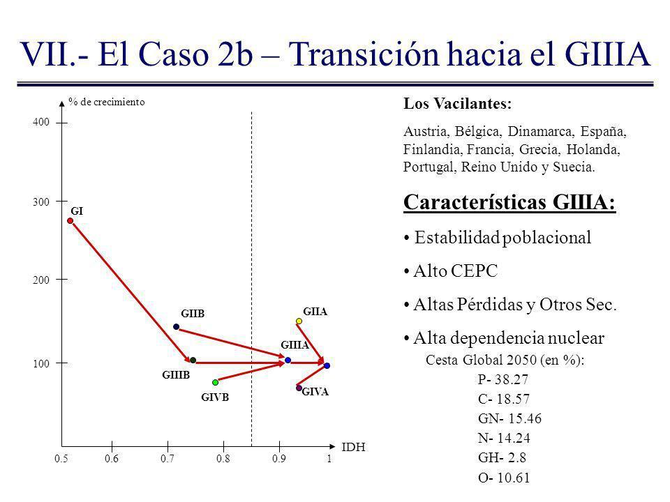 VII.- El Caso 2b – Transición hacia el GIIIA