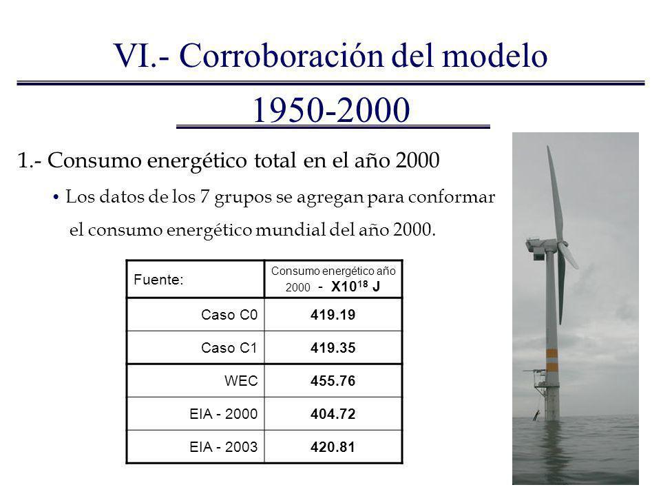 1950-2000 VI.- Corroboración del modelo