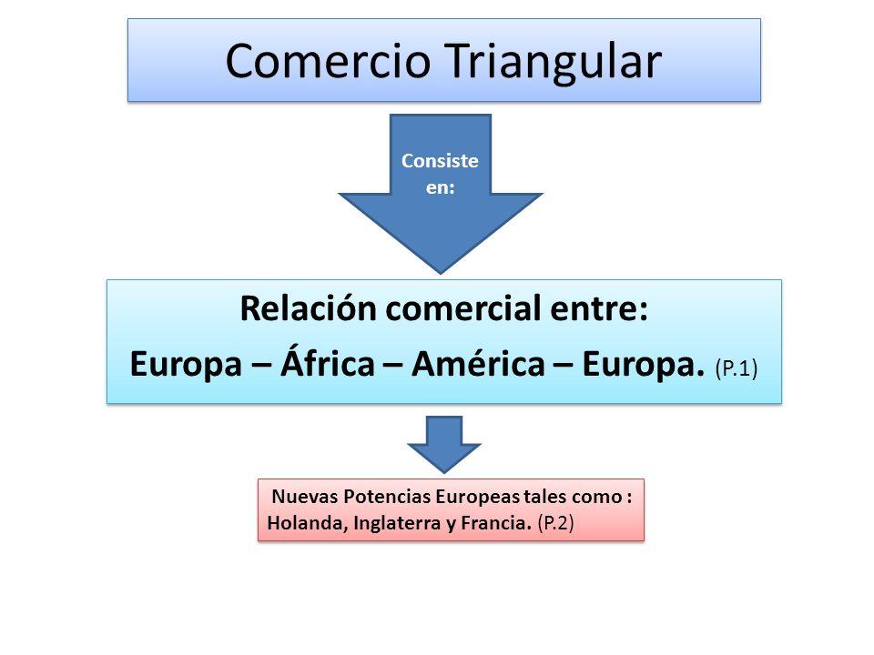 Relación comercial entre: Europa – África – América – Europa. (P.1)