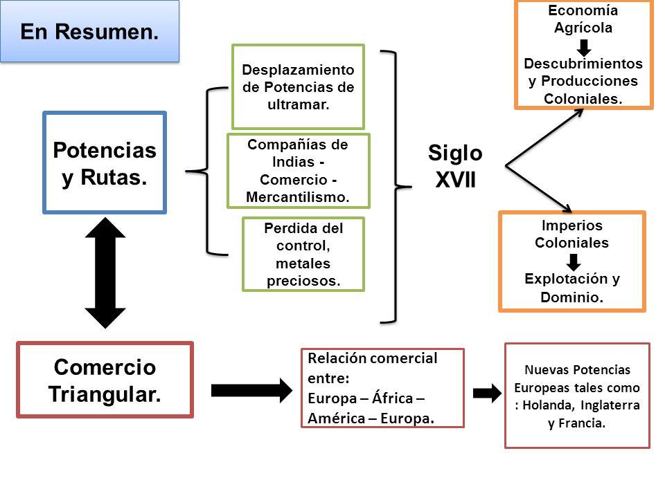 En Resumen. Potencias y Rutas. Siglo XVII Comercio Triangular.