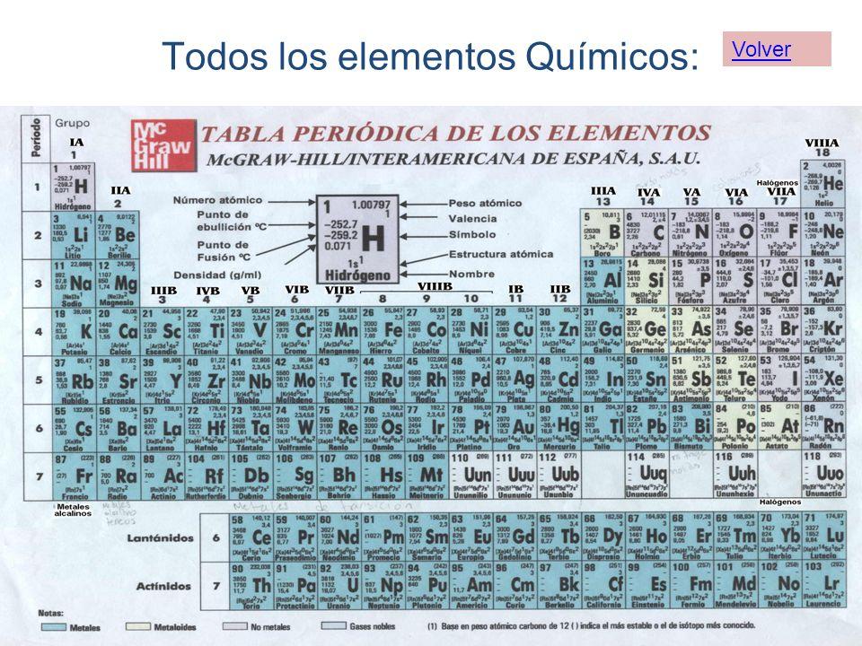 Todos los elementos Químicos:
