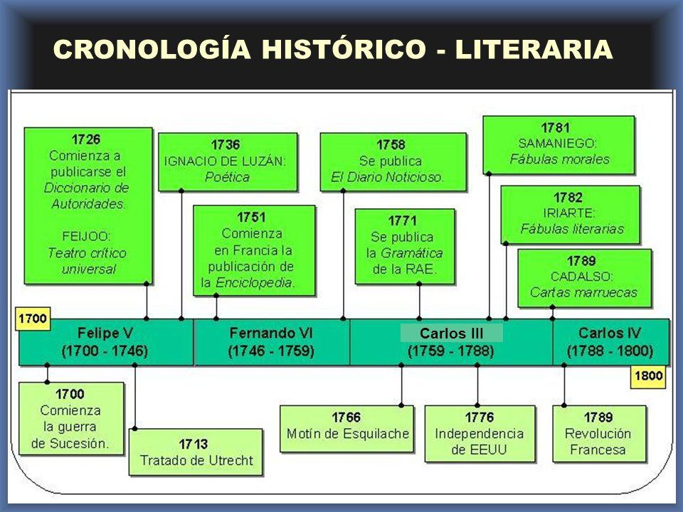 CRONOLOGÍA HISTÓRICO - LITERARIA