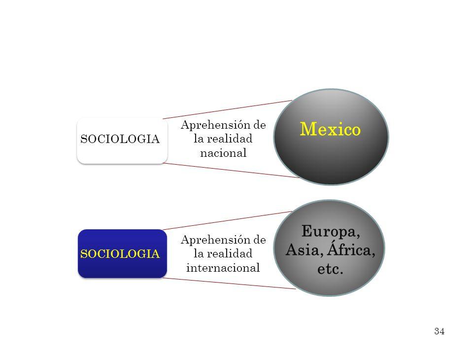 Mexico Europa, Asia, África, etc. Aprehensión de la realidad nacional