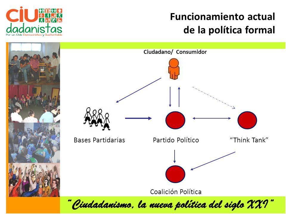 Funcionamiento actual de la política formal