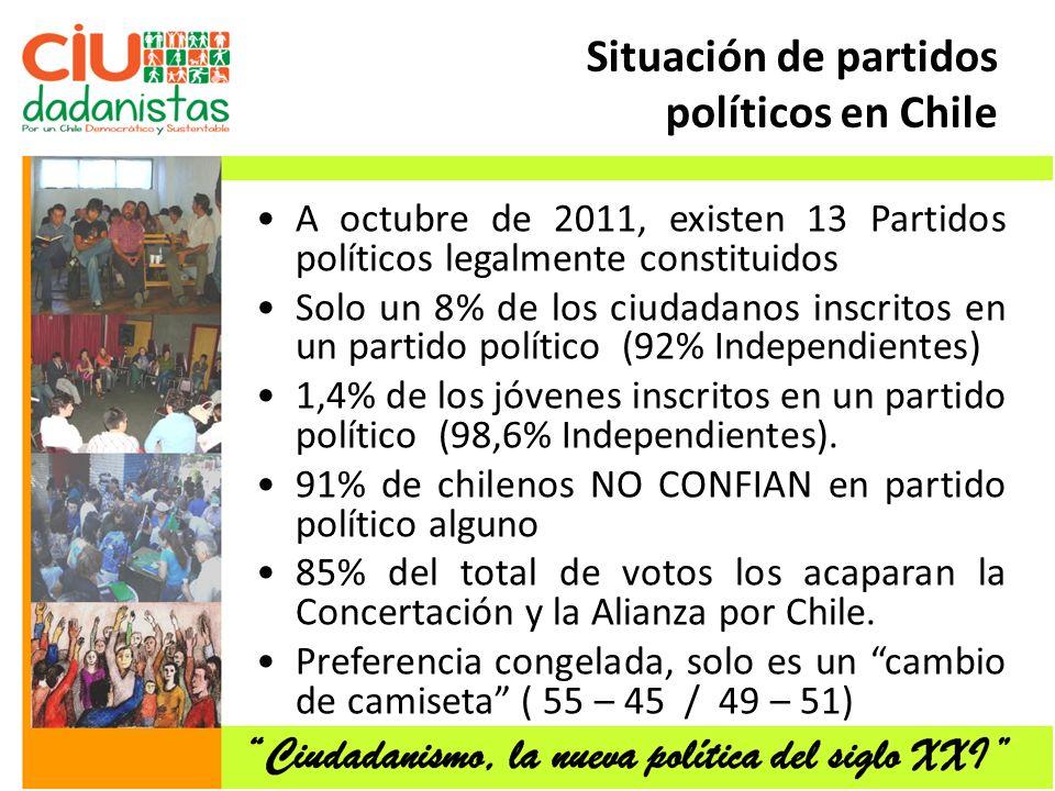 Situación de partidos políticos en Chile