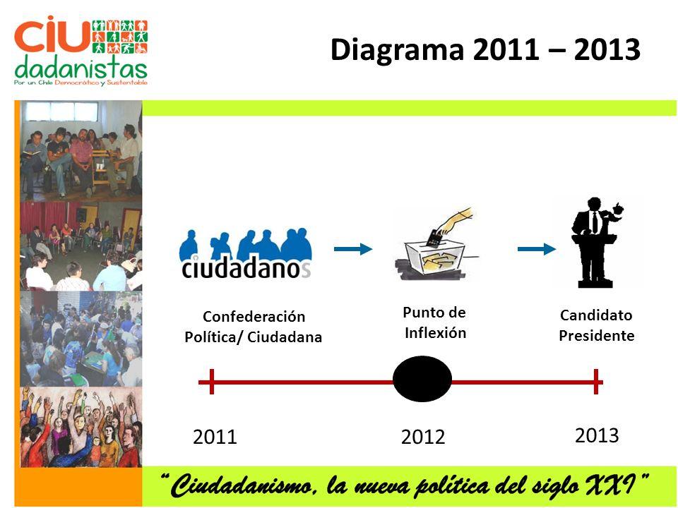 Diagrama 2011 – 2013 2013 2011 2012 Confederación Punto de Candidato