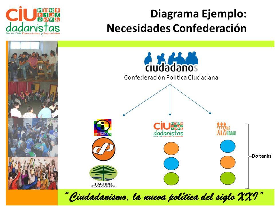 Confederación Política Ciudadana