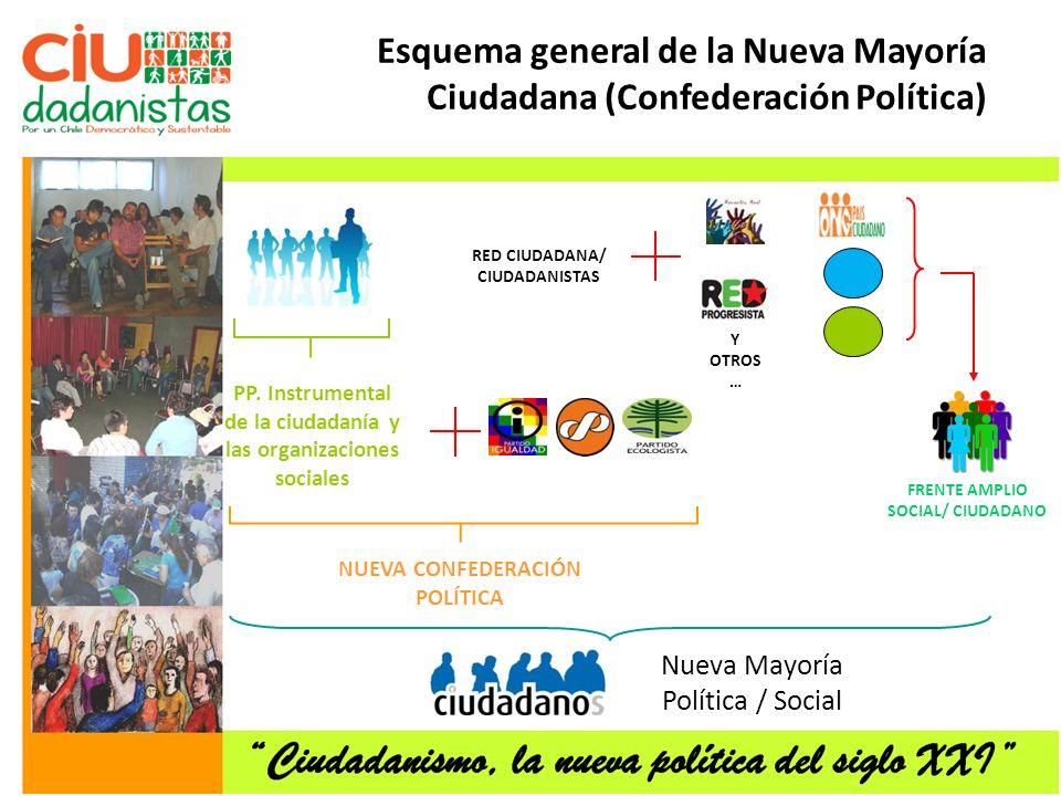 Esquema general de la Nueva Mayoría Ciudadana (Confederación Política)
