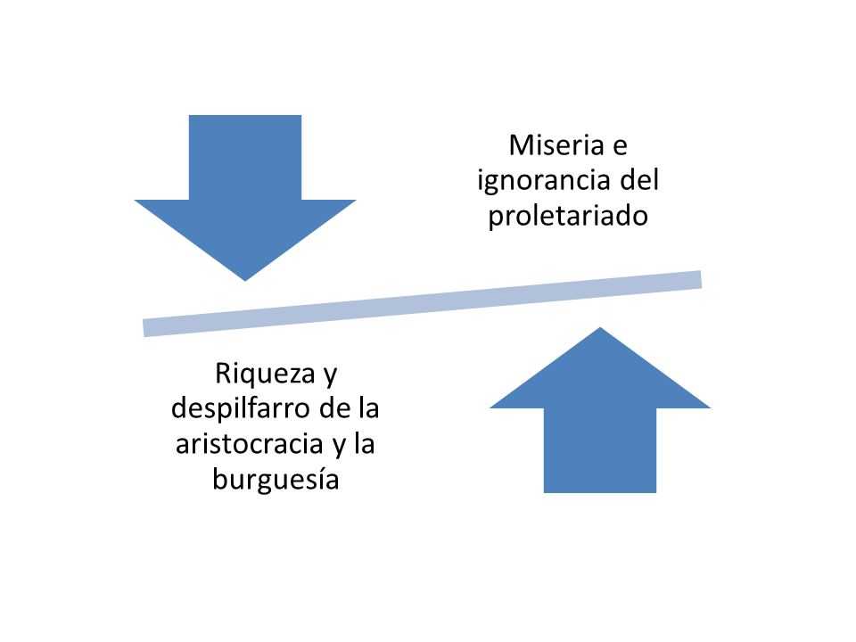Miseria e ignorancia del proletariado