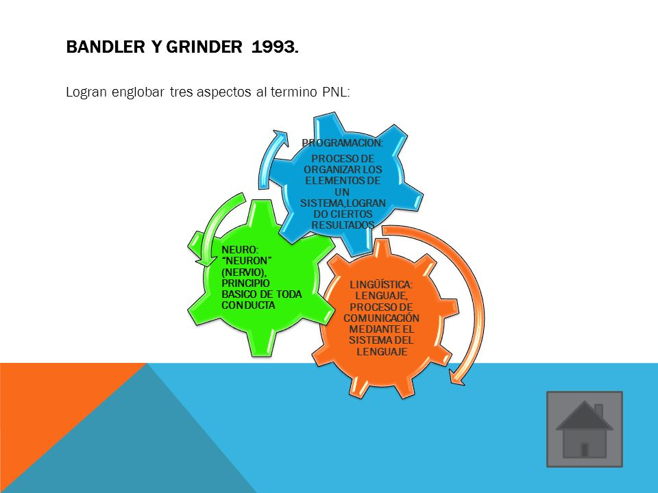 Bandler y Grinder 1993. Logran englobar tres aspectos al termino PNL: