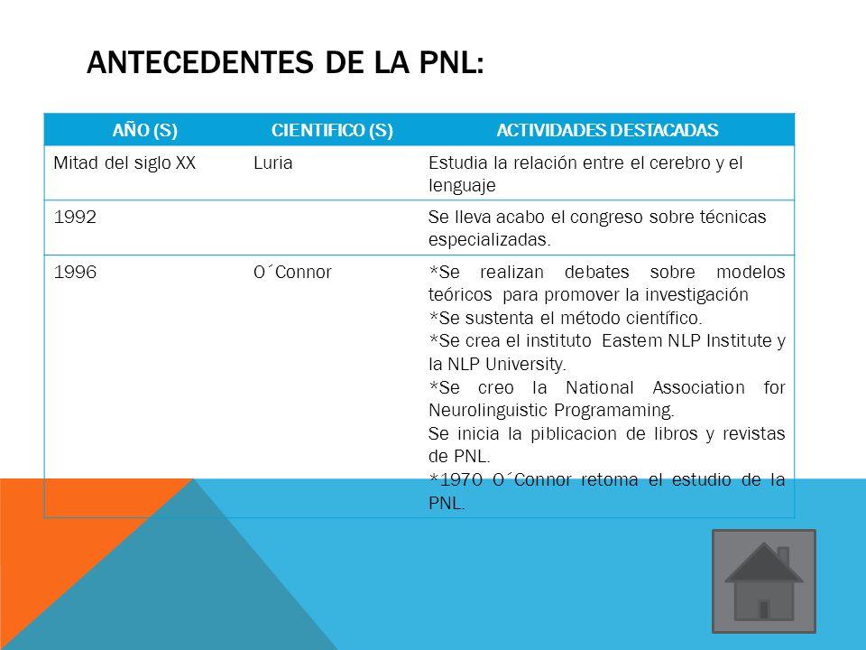 Antecedentes DE LA PNL: