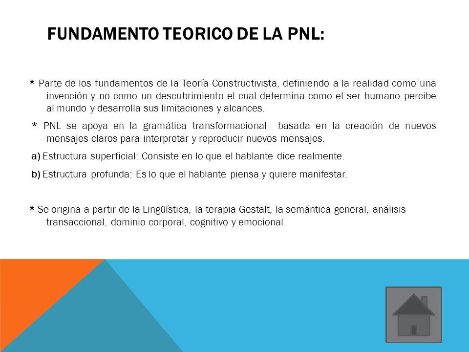 FUNDAMENTO TEORICO DE LA PNL: