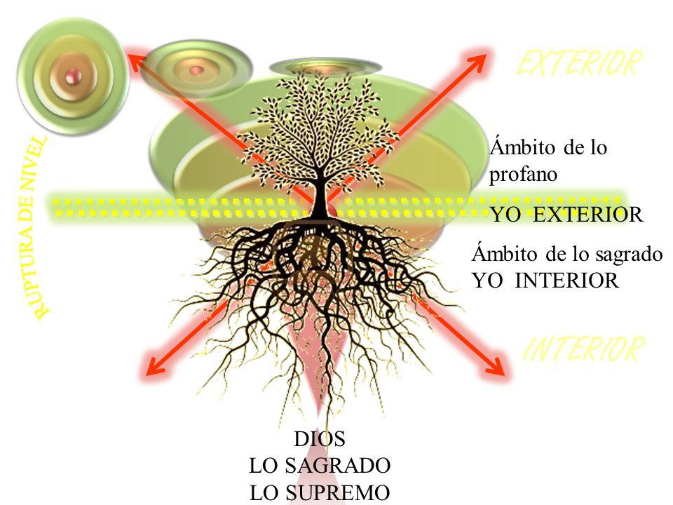 EXTERIOR INTERIOR RUPTURA DE NIVEL Ámbito de lo profano YO EXTERIOR