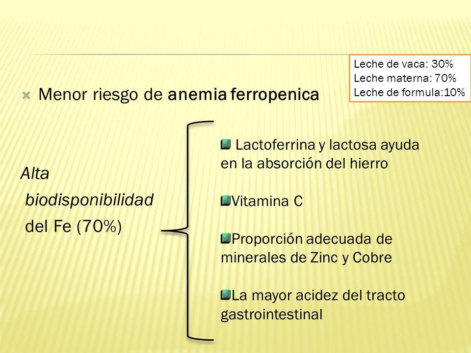 Menor riesgo de anemia ferropenica