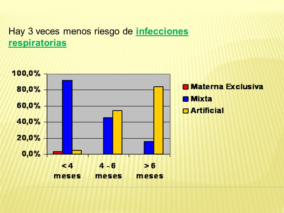 Hay 3 veces menos riesgo de infecciones respiratorias