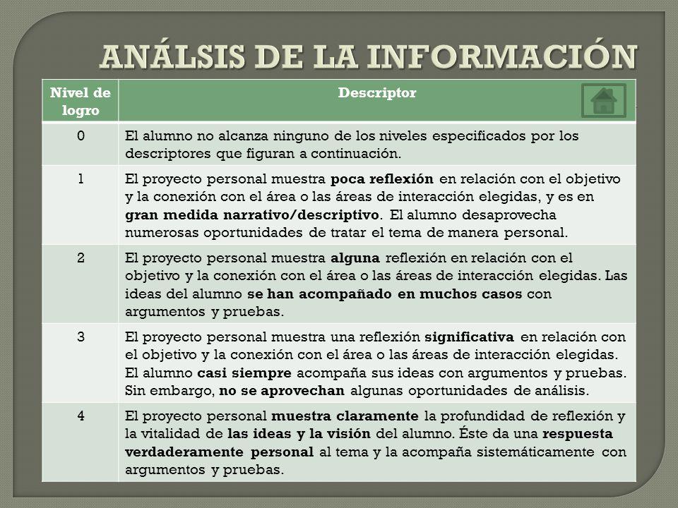 ANÁLSIS DE LA INFORMACIÓN