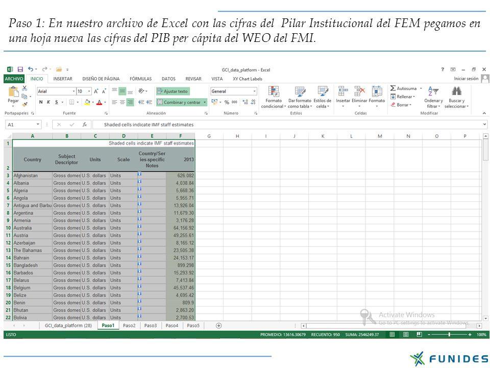 Paso 1: En nuestro archivo de Excel con las cifras del Pilar Institucional del FEM pegamos en una hoja nueva las cifras del PIB per cápita del WEO del FMI.