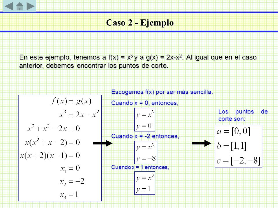 Caso 2 - Ejemplo En este ejemplo, tenemos a f(x) = x3 y a g(x) = 2x-x2. Al igual que en el caso anterior, debemos encontrar los puntos de corte.