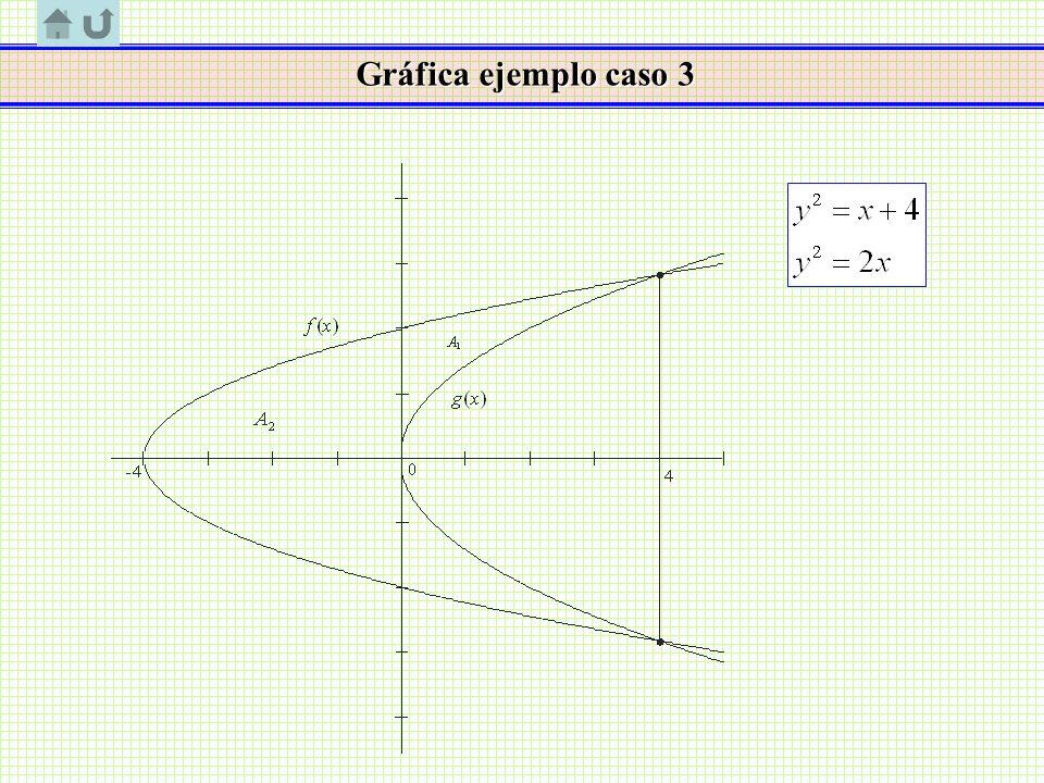 Gráfica ejemplo caso 3