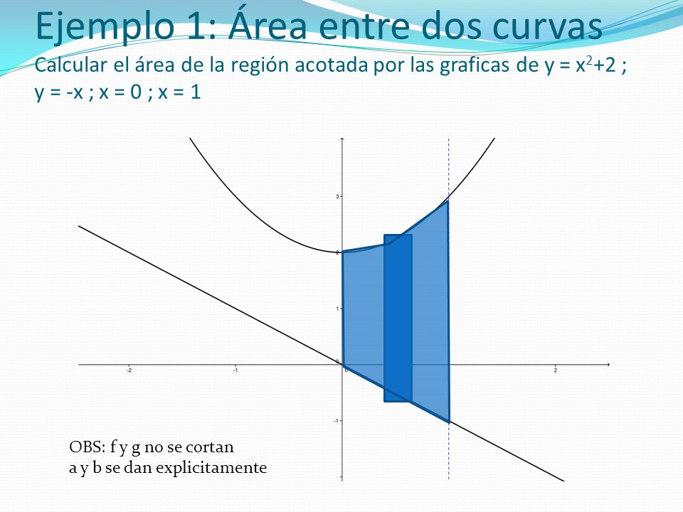 Ejemplo 1: Área entre dos curvas Calcular el área de la región acotada por las graficas de y = x2+2 ; y = -x ; x = 0 ; x = 1