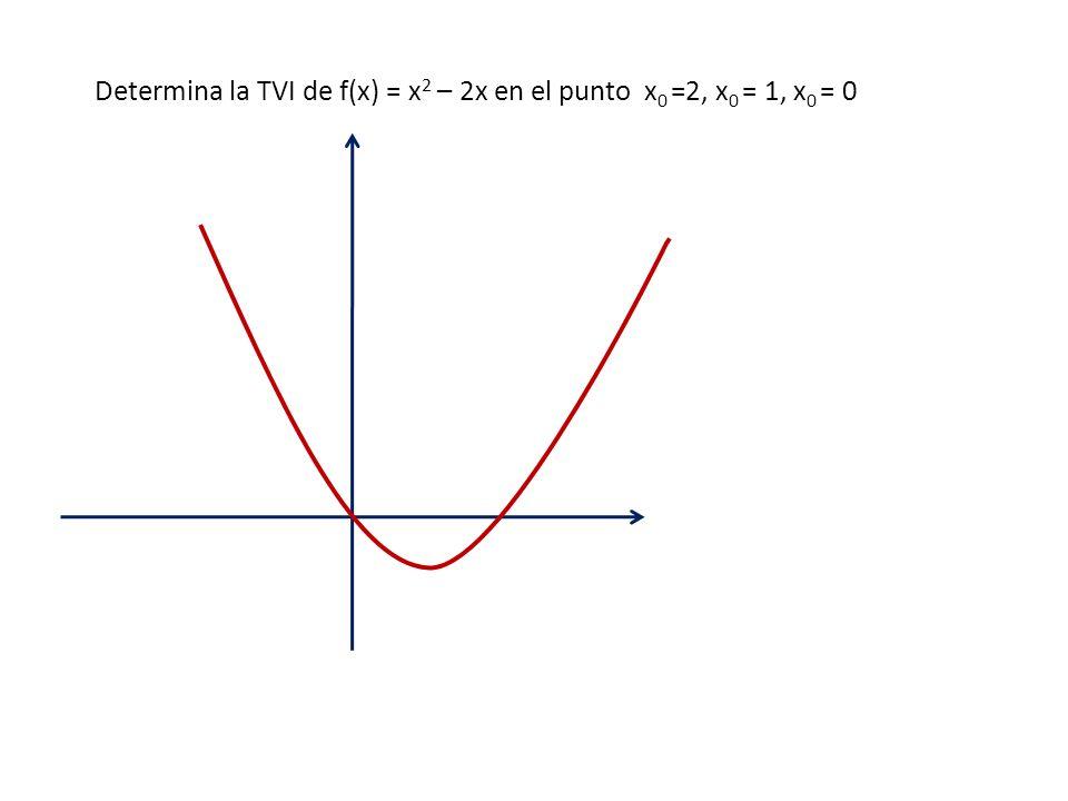 Determina la TVI de f(x) = x2 – 2x en el punto x0 =2, x0 = 1, x0 = 0