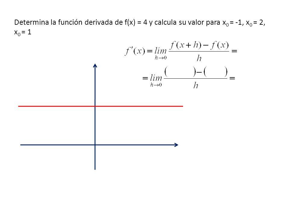 Determina la función derivada de f(x) = 4 y calcula su valor para x0 = -1, x0 = 2, x0 = 1