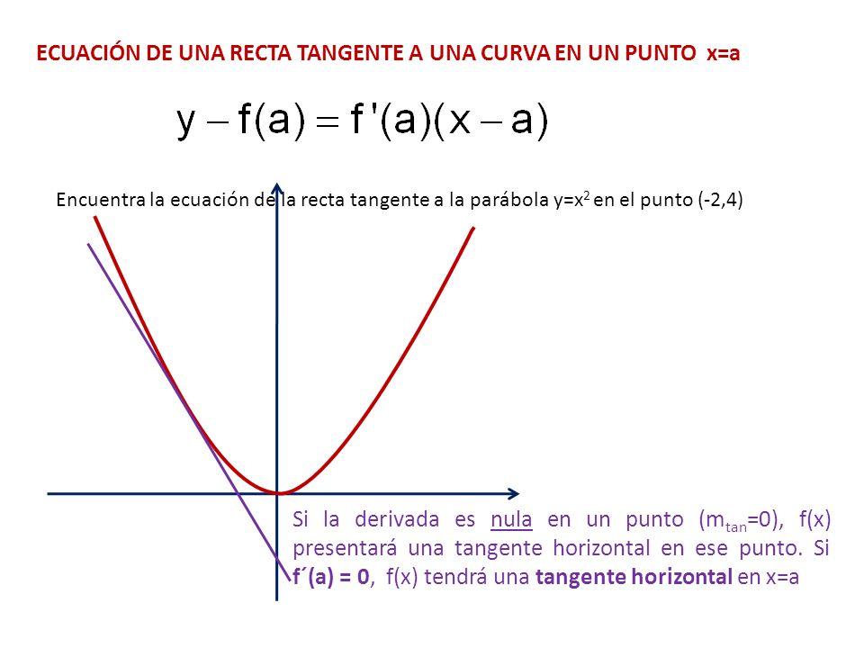 ECUACIÓN DE UNA RECTA TANGENTE A UNA CURVA EN UN PUNTO x=a