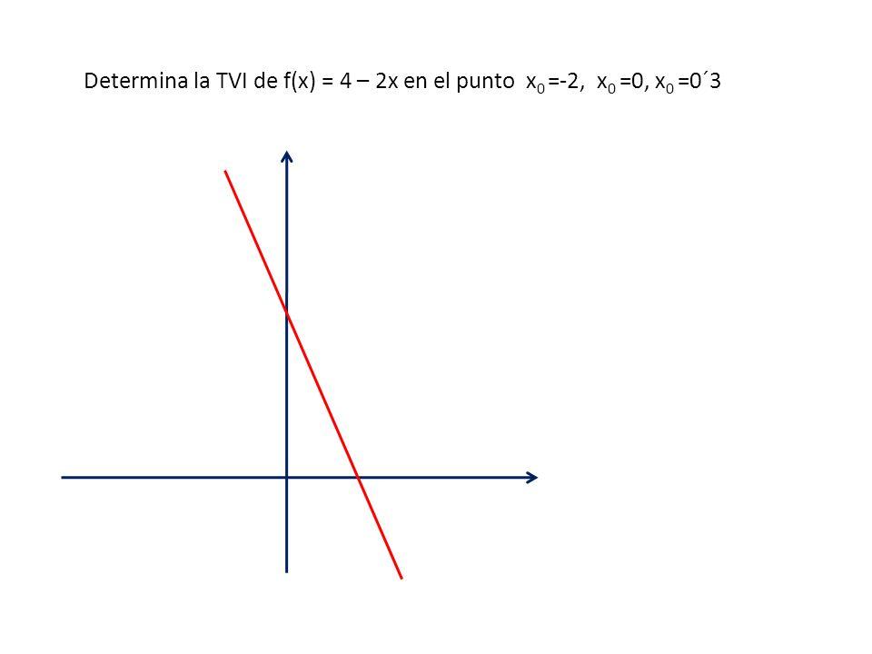 Determina la TVI de f(x) = 4 – 2x en el punto x0 =-2, x0 =0, x0 =0´3
